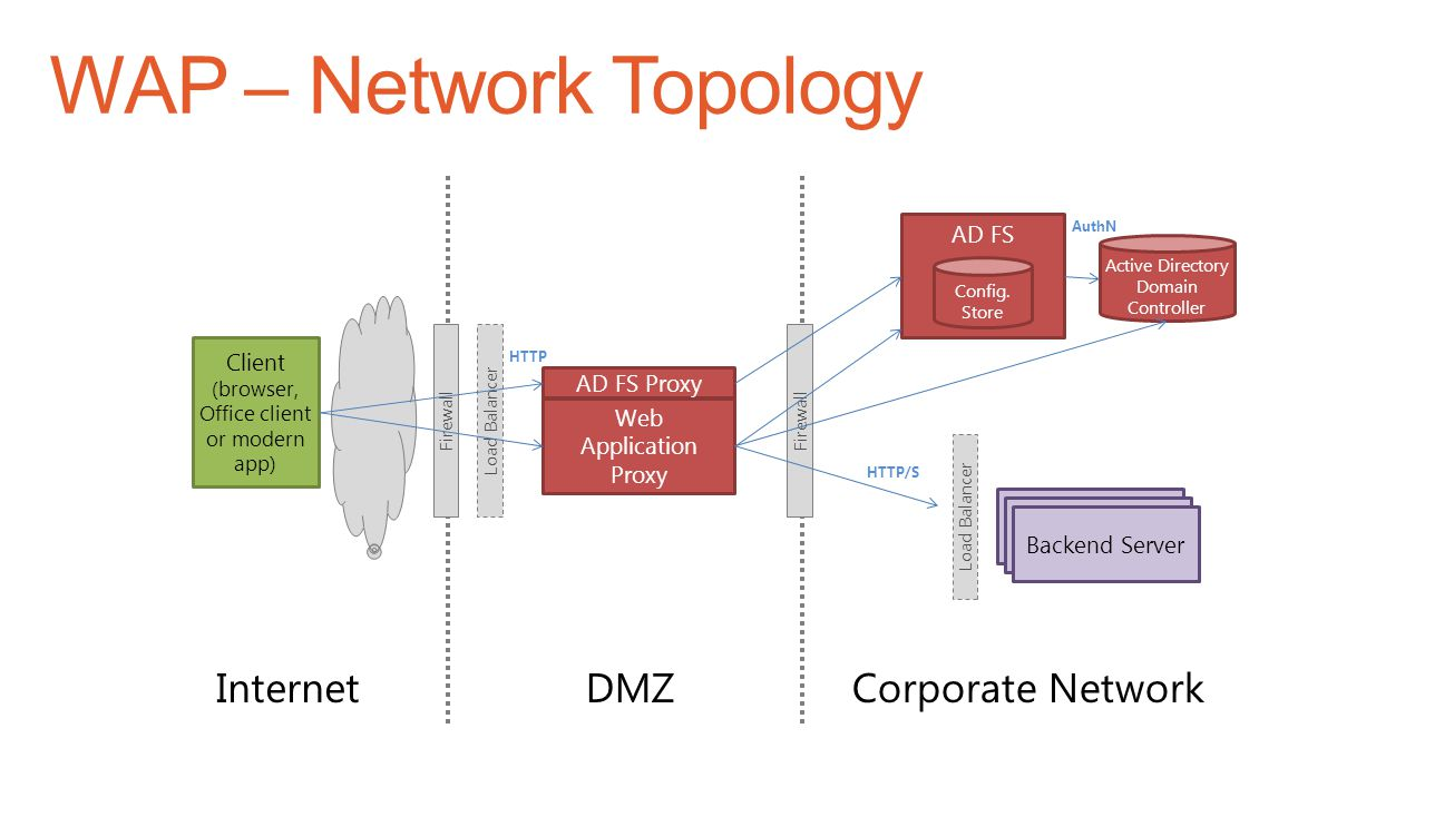 WAP – Network Topology Internet DMZ Corporate Network AD FS Client