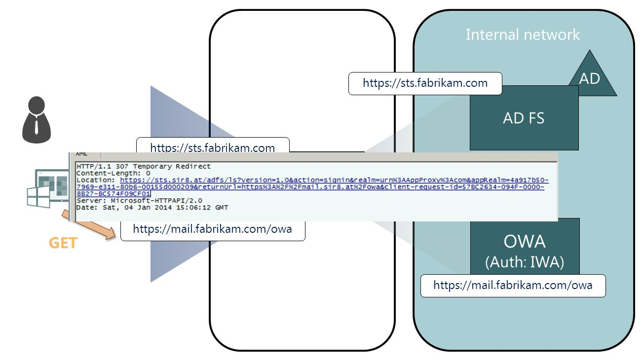 OWA Internet Internal network ` Perimeter network AD AD FS