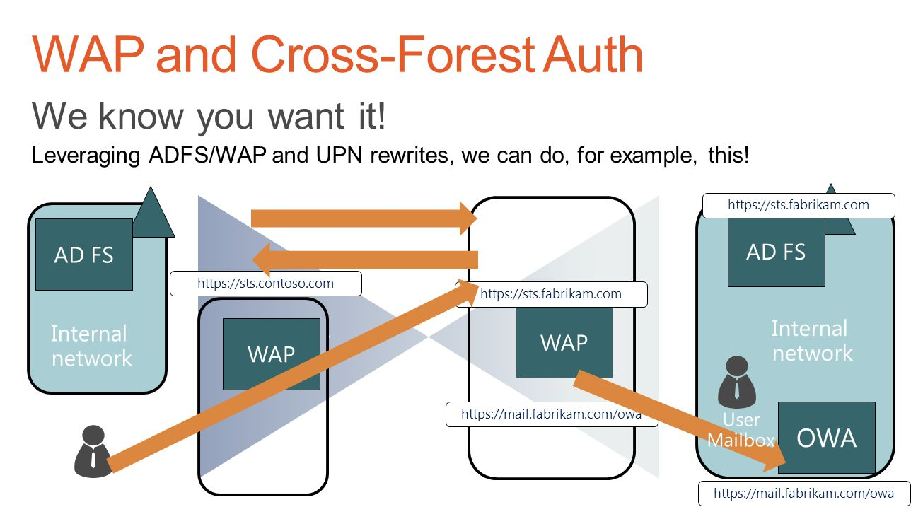 WAP and Cross-Forest Auth