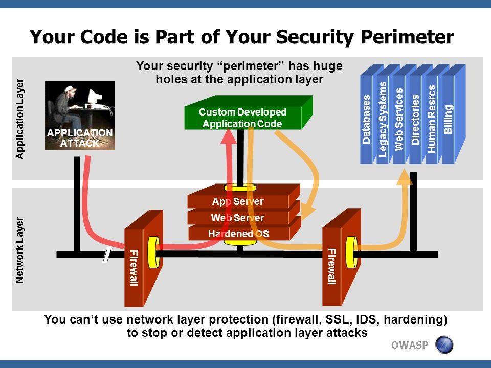 Your Code is Part of Your Security Perimeter