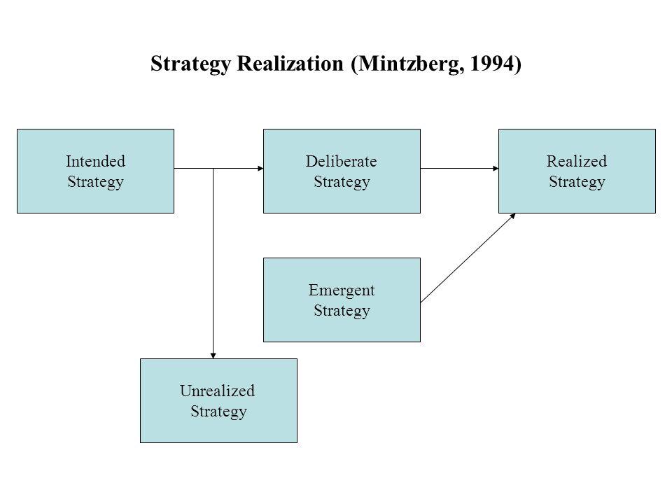 Strategy Realization (Mintzberg, 1994)