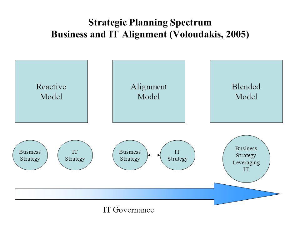 Strategic Planning Spectrum Business and IT Alignment (Voloudakis, 2005)