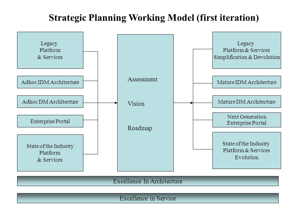 Strategic Planning Working Model (first iteration)