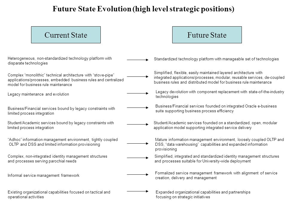 Future State Evolution (high level strategic positions)