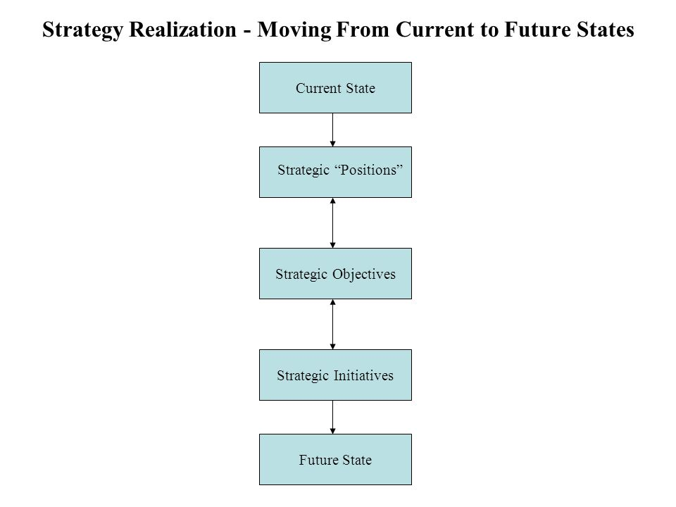 Strategy Realization - Moving From Current to Future States