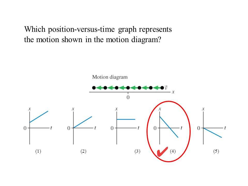 Which position-versus-time graph represents the motion shown in the motion diagram