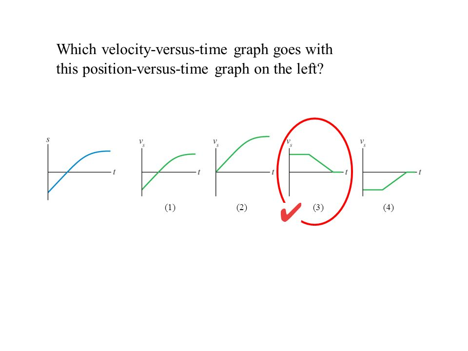 Which velocity-versus-time graph goes with this position-versus-time graph on the left