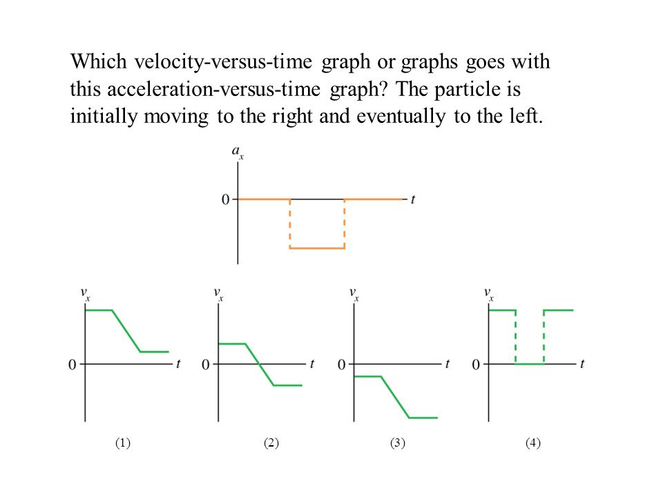 Which velocity-versus-time graph or graphs goes with this acceleration-versus-time graph The particle is initially moving to the right and eventually to the left.