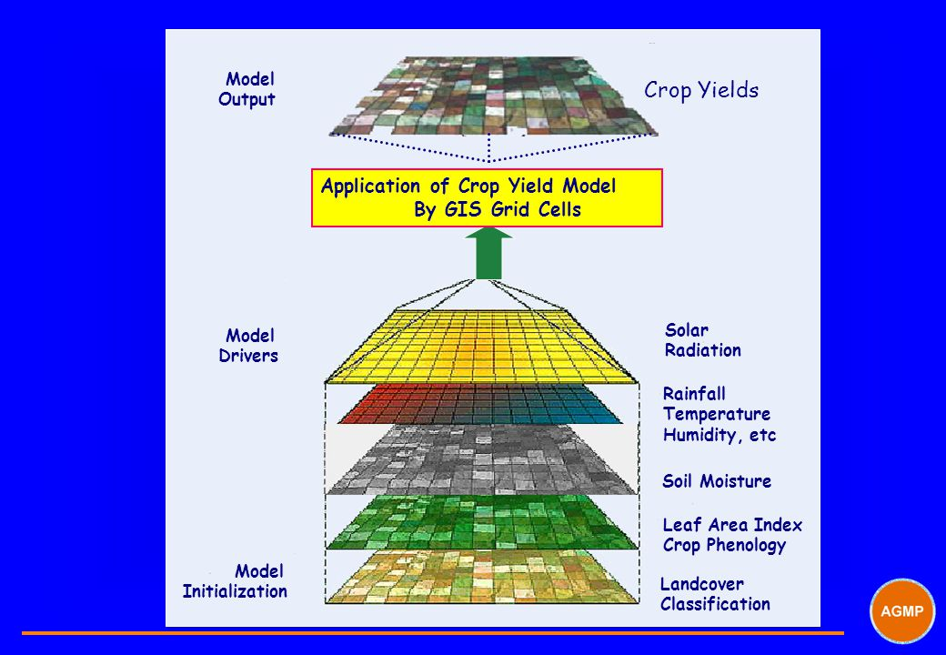 Crop Yields Application of Crop Yield Model By GIS Grid Cells Model