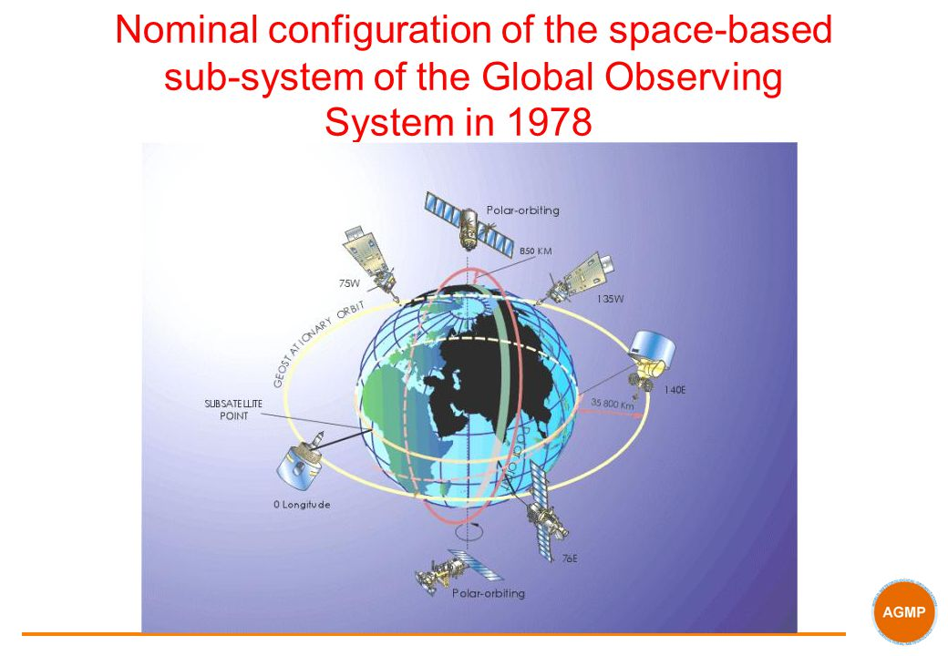 Nominal configuration of the space-based sub-system of the Global Observing System in 1978