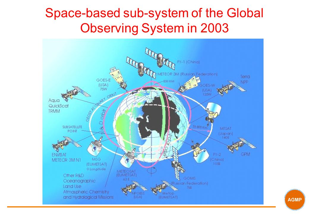 Space-based sub-system of the Global Observing System in 2003