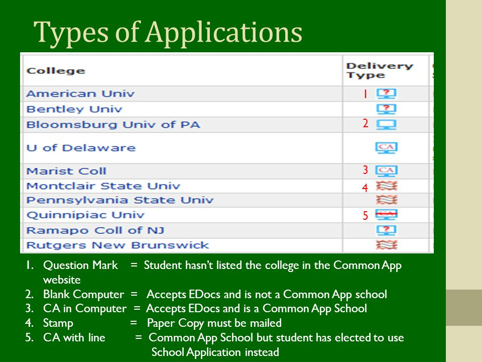 Types of Applications 1. 2. 3. 4. 5. Question Mark = Student hasn't listed the college in the Common App website.
