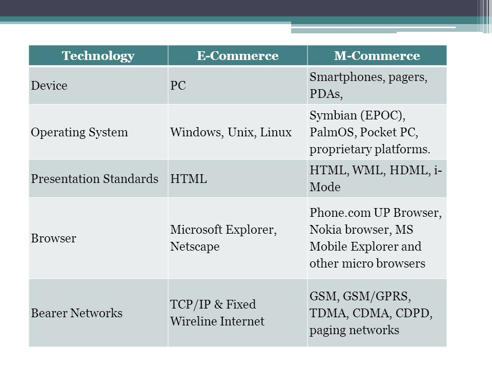 Technology E-Commerce. M-Commerce. Device. PC. Smartphones, pagers, PDAs, Operating System. Windows, Unix, Linux.
