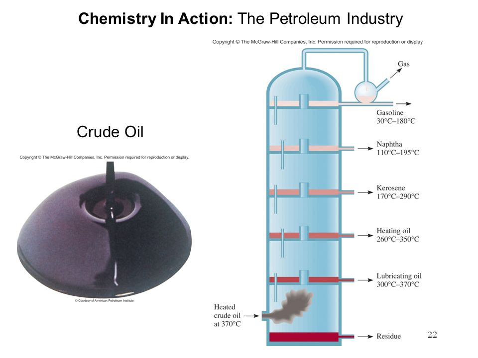 Chemistry In Action: The Petroleum Industry