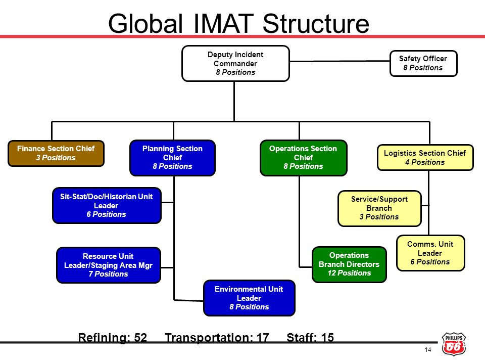 Global IMAT Structure Refining: 52 Transportation: 17 Staff: 15