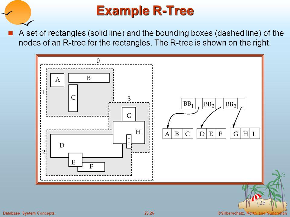 Example R-Tree