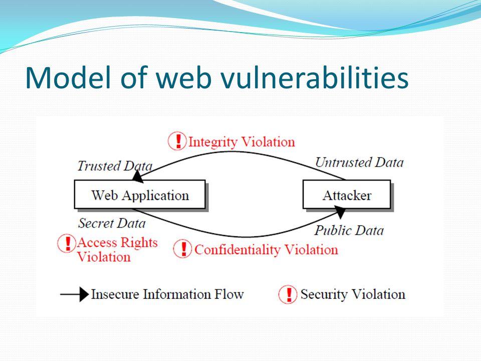 Model of web vulnerabilities