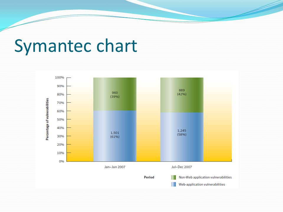 Symantec chart