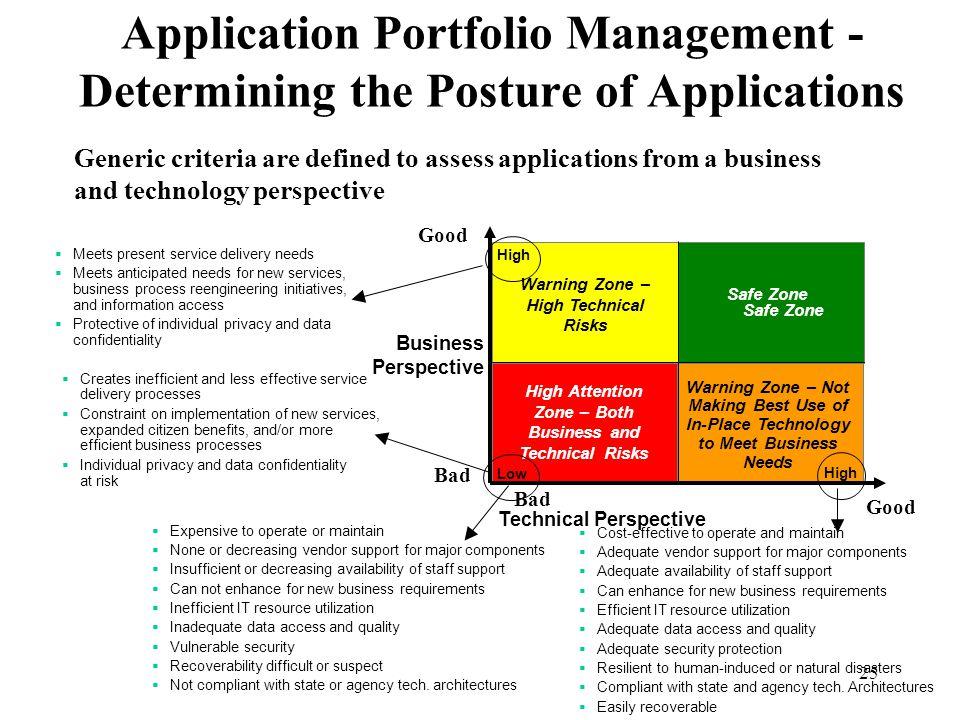 Application Portfolio Management - Determining the Posture of Applications