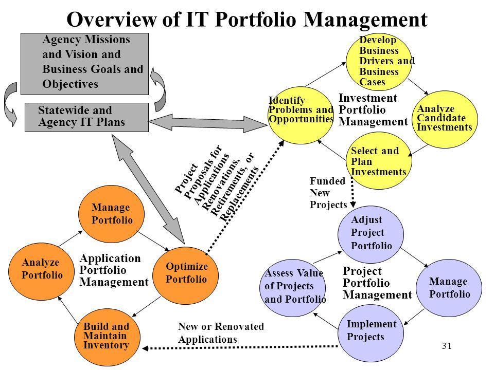 Overview of IT Portfolio Management
