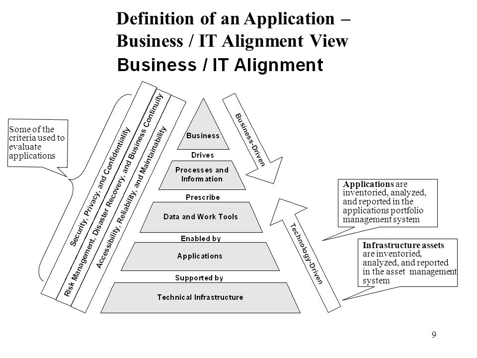 Definition of an Application – Business / IT Alignment View