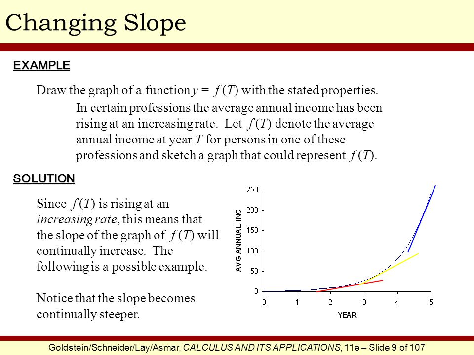 Changing Slope EXAMPLE. Draw the graph of a function y = f (T) with the stated properties.