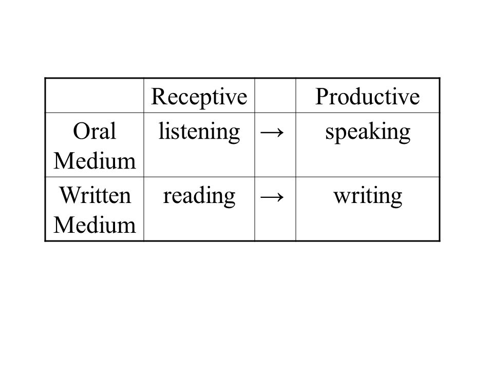 Receptive Productive Oral Medium listening → speaking Written Medium reading writing