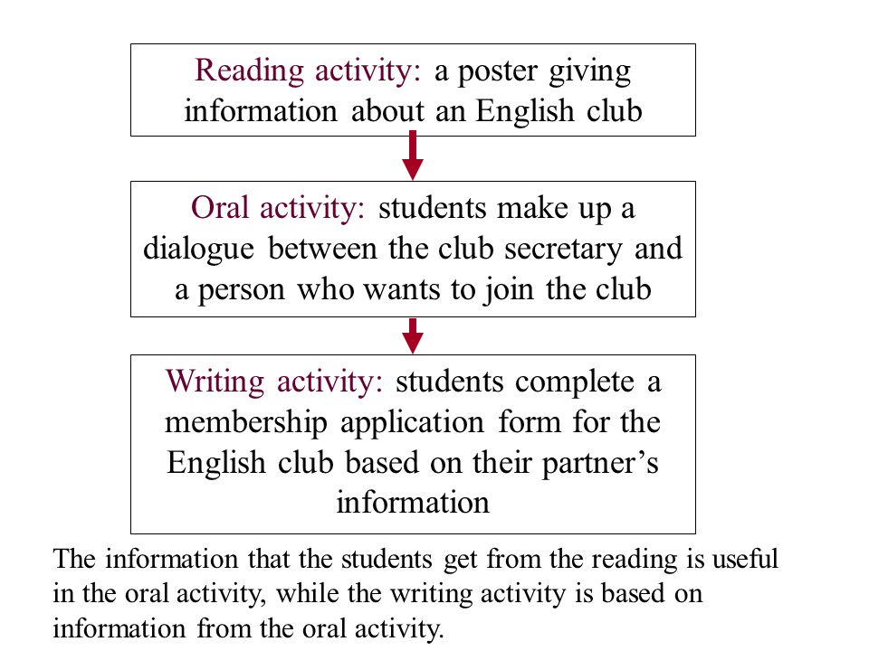 Reading activity: a poster giving information about an English club