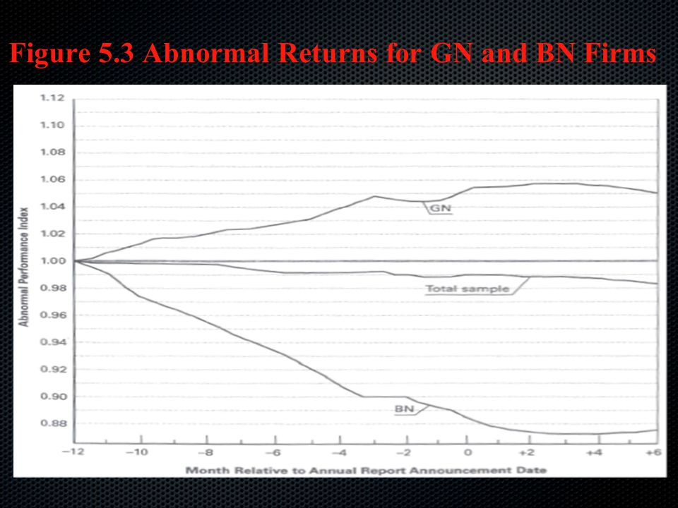 Figure 5.3 Abnormal Returns for GN and BN Firms