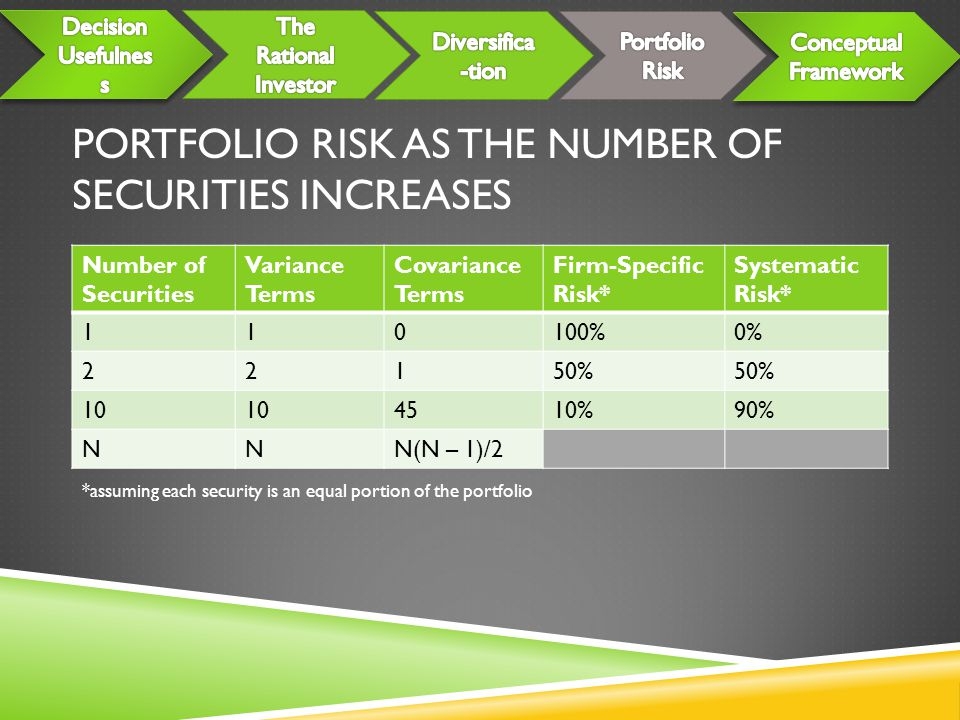 Portfolio Risk as the Number of Securities Increases