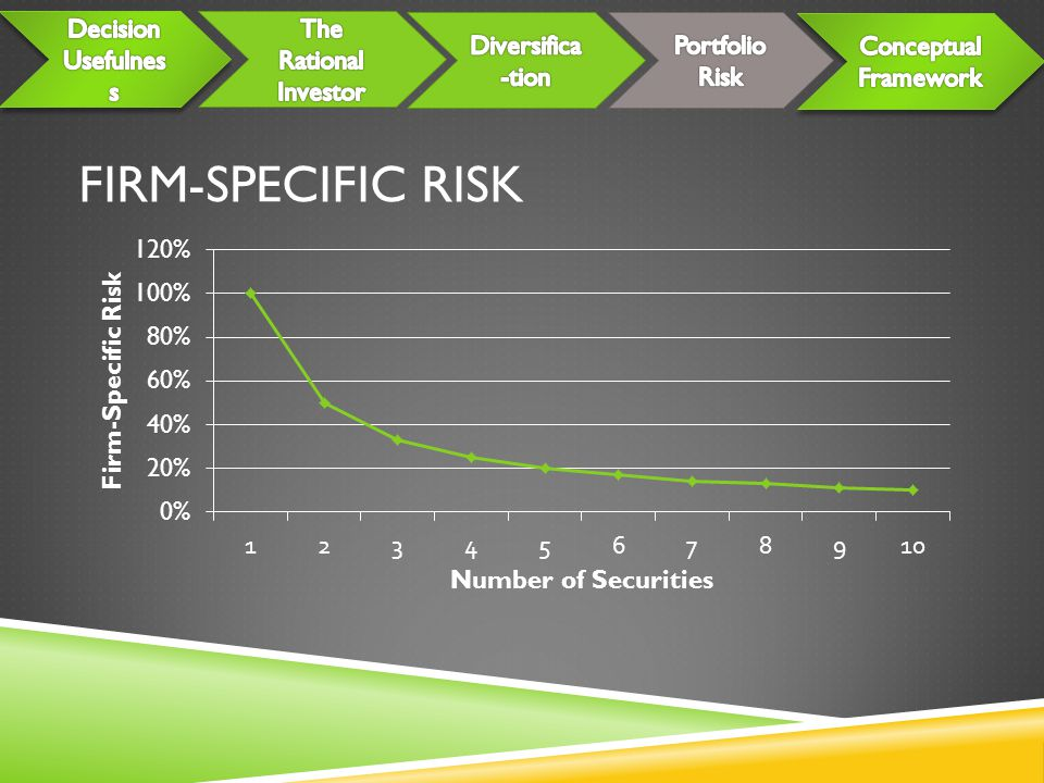 Firm-Specific risk Decision Usefulness The Rational Investor