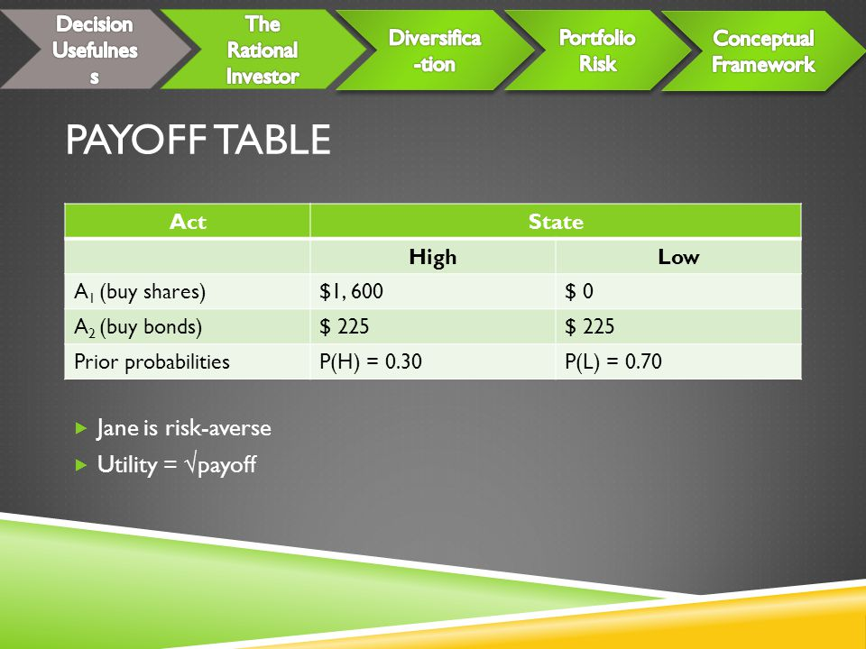 Payoff Table Jane is risk-averse Utility = √payoff Decision Usefulness