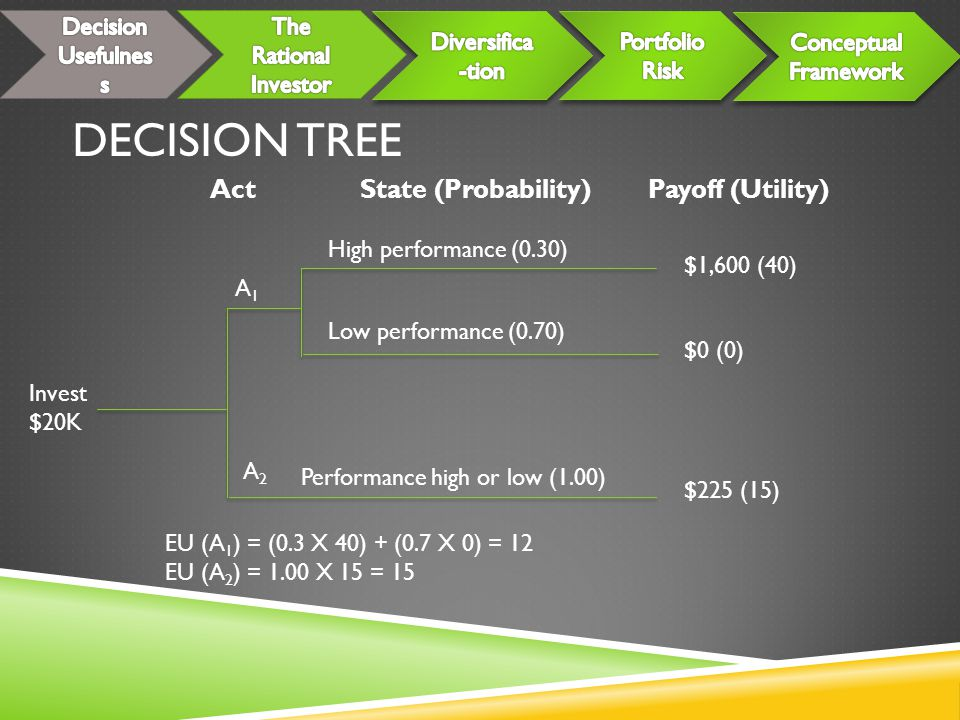 Decision Tree Act State (Probability) Payoff (Utility)