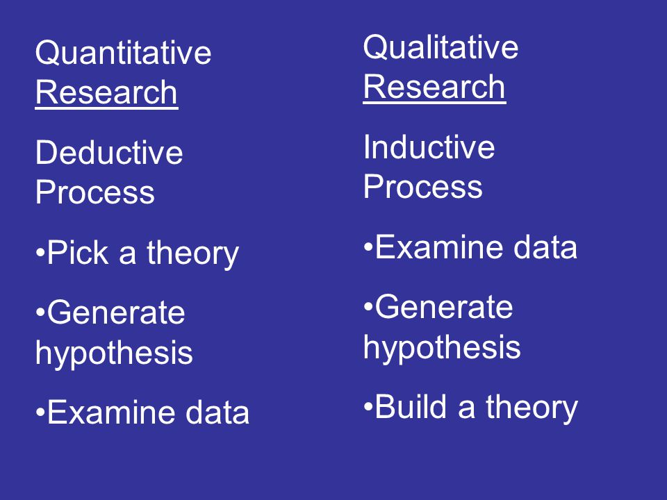 Qualitative Research Inductive Process. Examine data. Generate hypothesis. Build a theory. Quantitative Research.