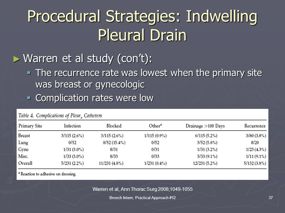 Procedural Strategies: Indwelling Pleural Drain
