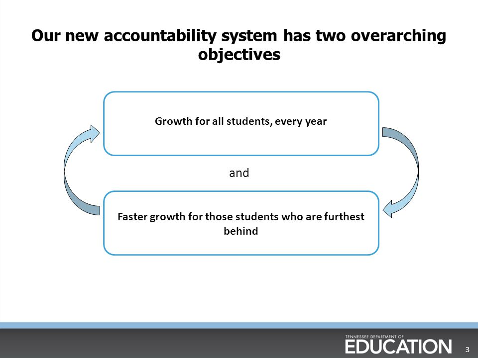 Our new accountability system has two overarching objectives