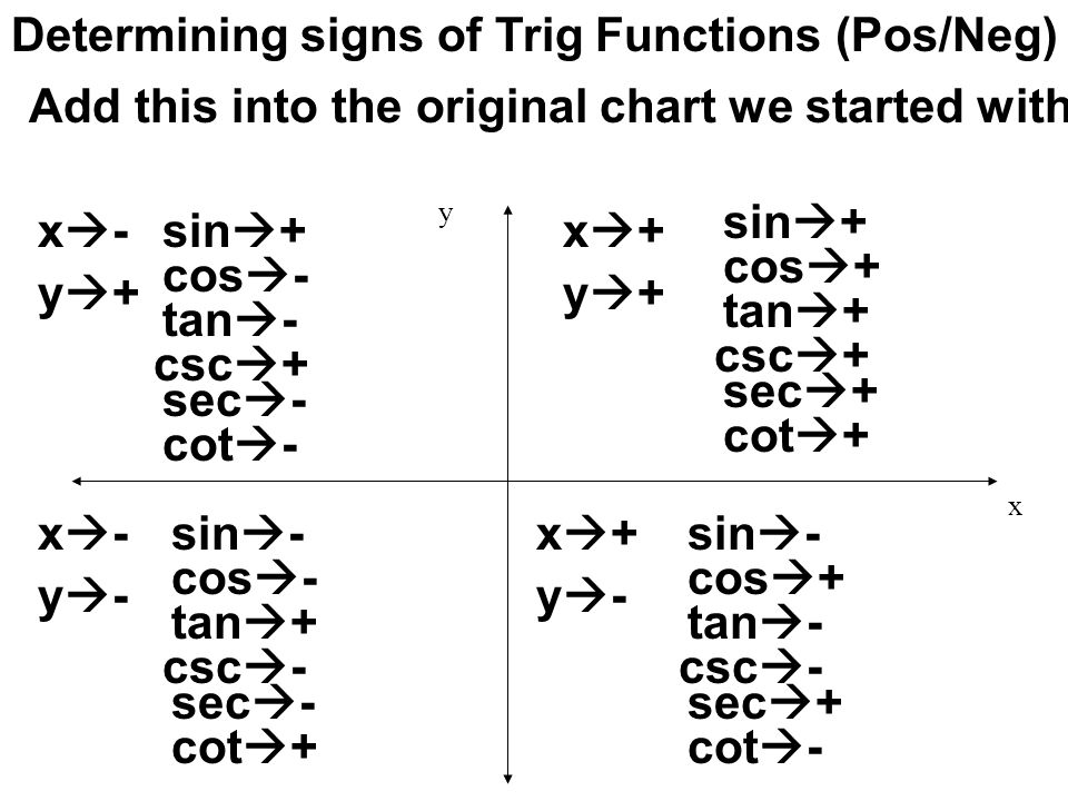Determining signs of Trig Functions (Pos/Neg)