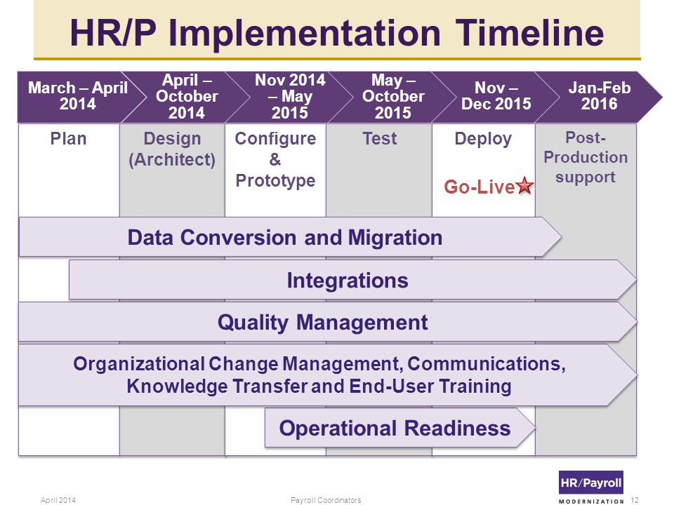 HR/P Implementation Timeline