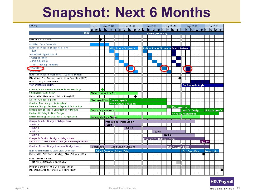 Snapshot: Next 6 Months April 2014 Payroll Coordinators
