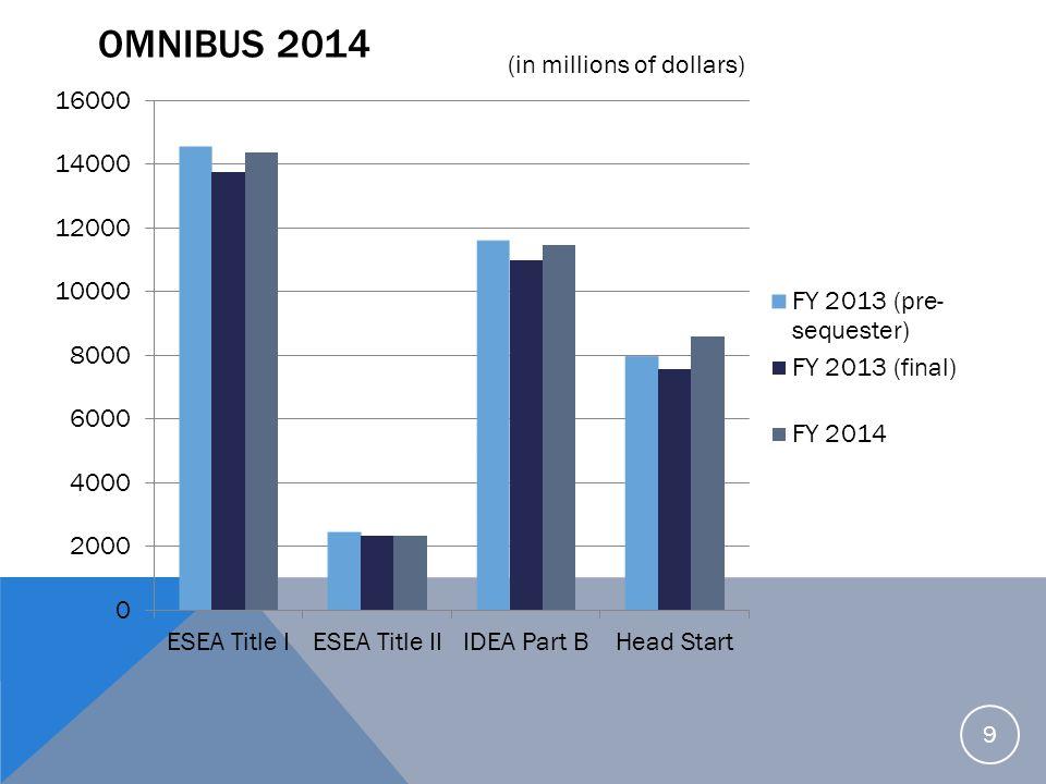 Omnibus 2014 (in millions of dollars)