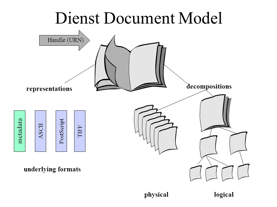 Dienst Document Model decompositions representations logical physical