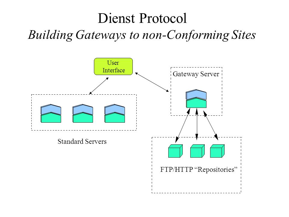 Dienst Protocol Building Gateways to non-Conforming Sites