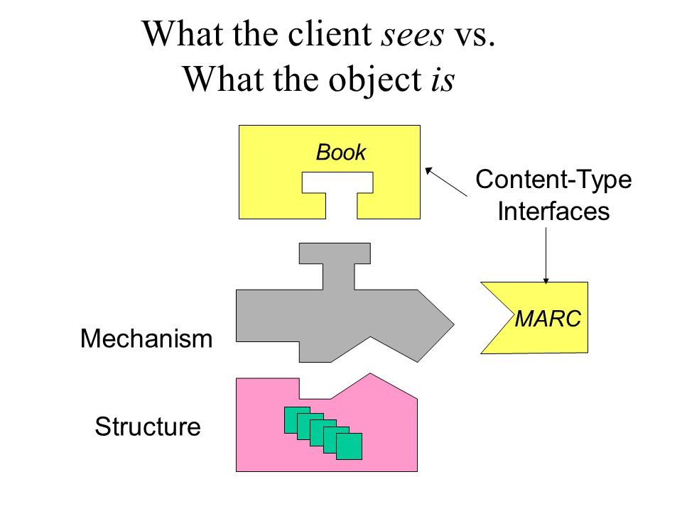 What the client sees vs. What the object is