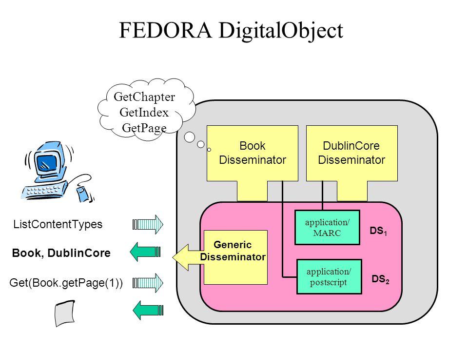 FEDORA DigitalObject GetChapter GetIndex GetPage Book Disseminator