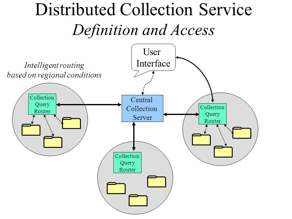 Distributed Collection Service Definition and Access