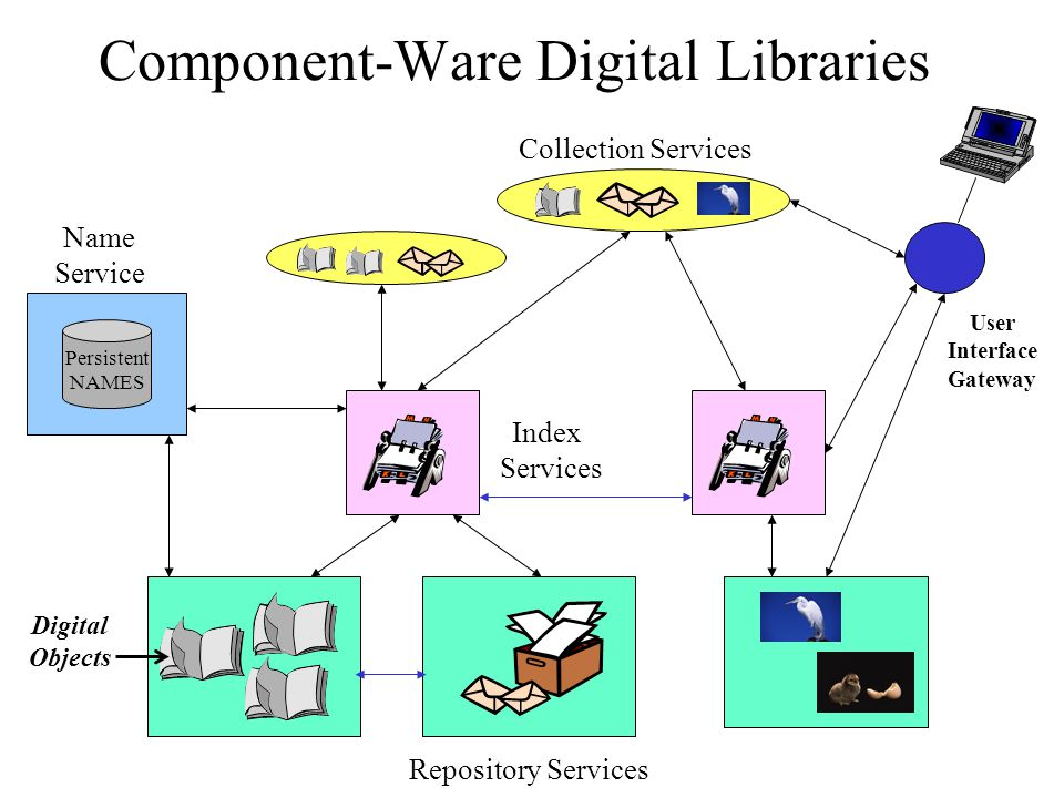 Component-Ware Digital Libraries