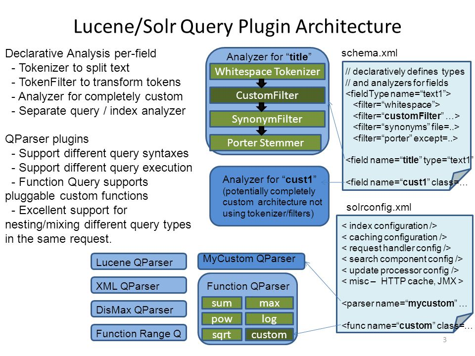 Lucene/Solr Query Plugin Architecture