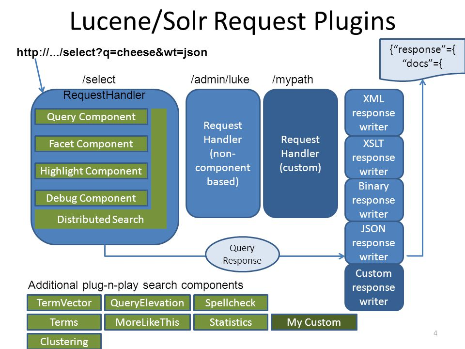 Lucene/Solr Request Plugins