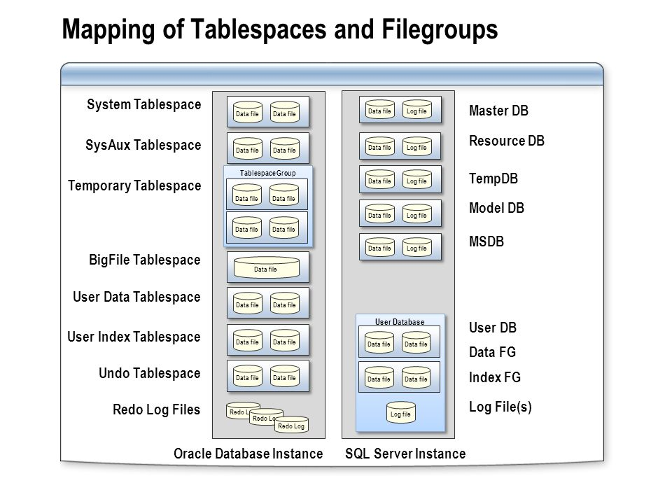 Mapping of Tablespaces and Filegroups