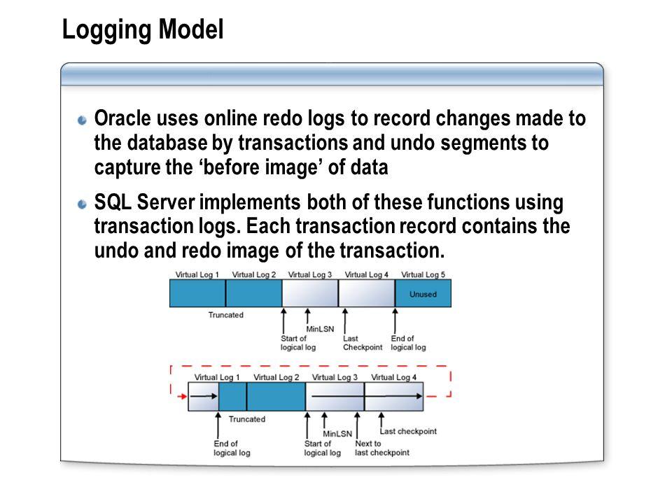 Logging Model